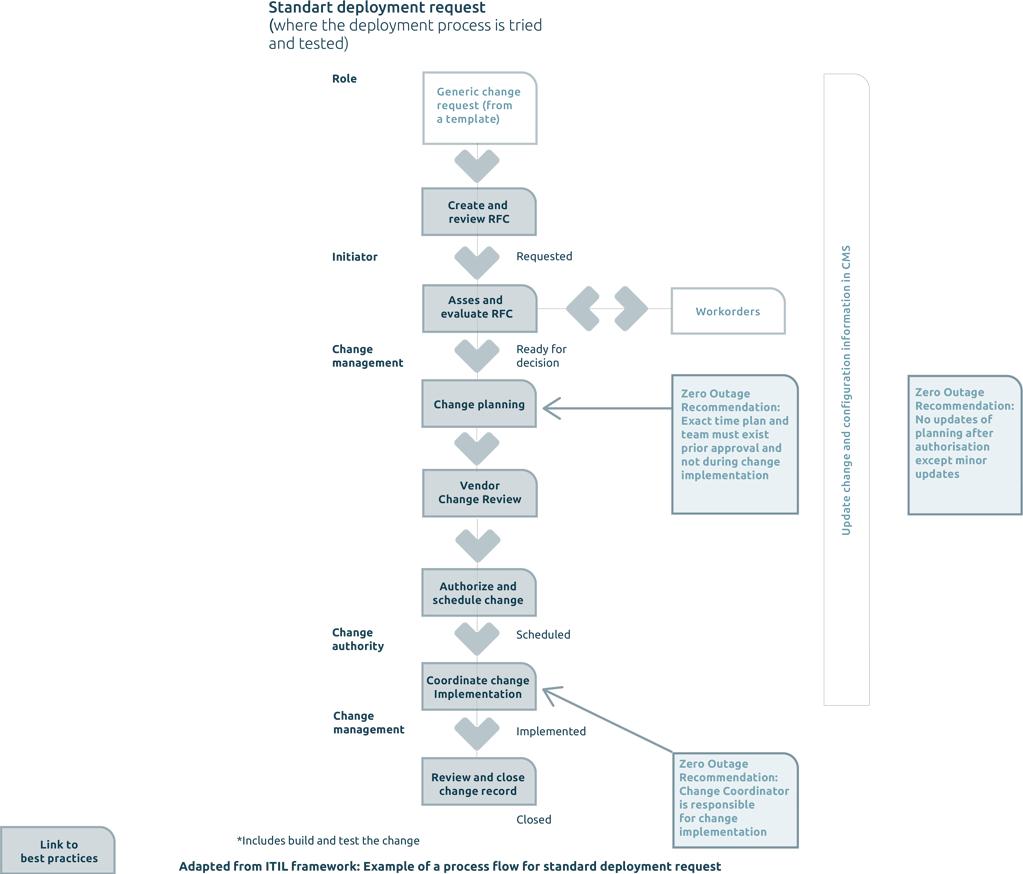 process flow diagram change management change management zero outage  change management zero outage
